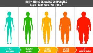 calcul-IMC-indice-de-masse-corporelle